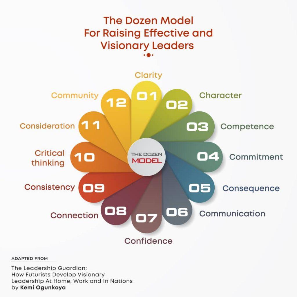 The Dozen Model